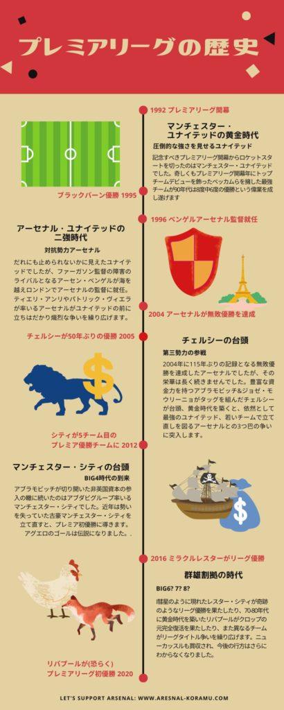 history of premier league infographic